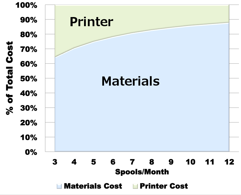 dim-materials-vs-printer.png